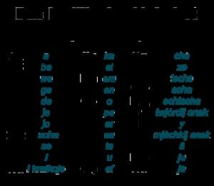 kyrillisches alphabet aussprache photos alphabet collections. Black Bedroom Furniture Sets. Home Design Ideas